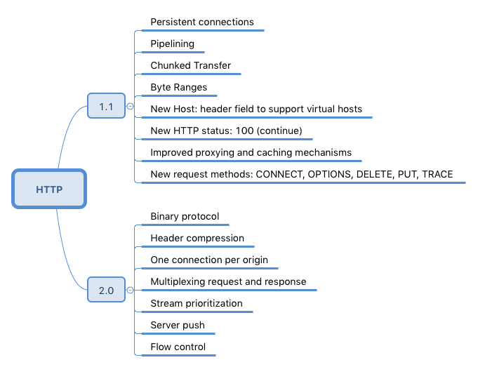 HTTP/1.1 and HTTP/2